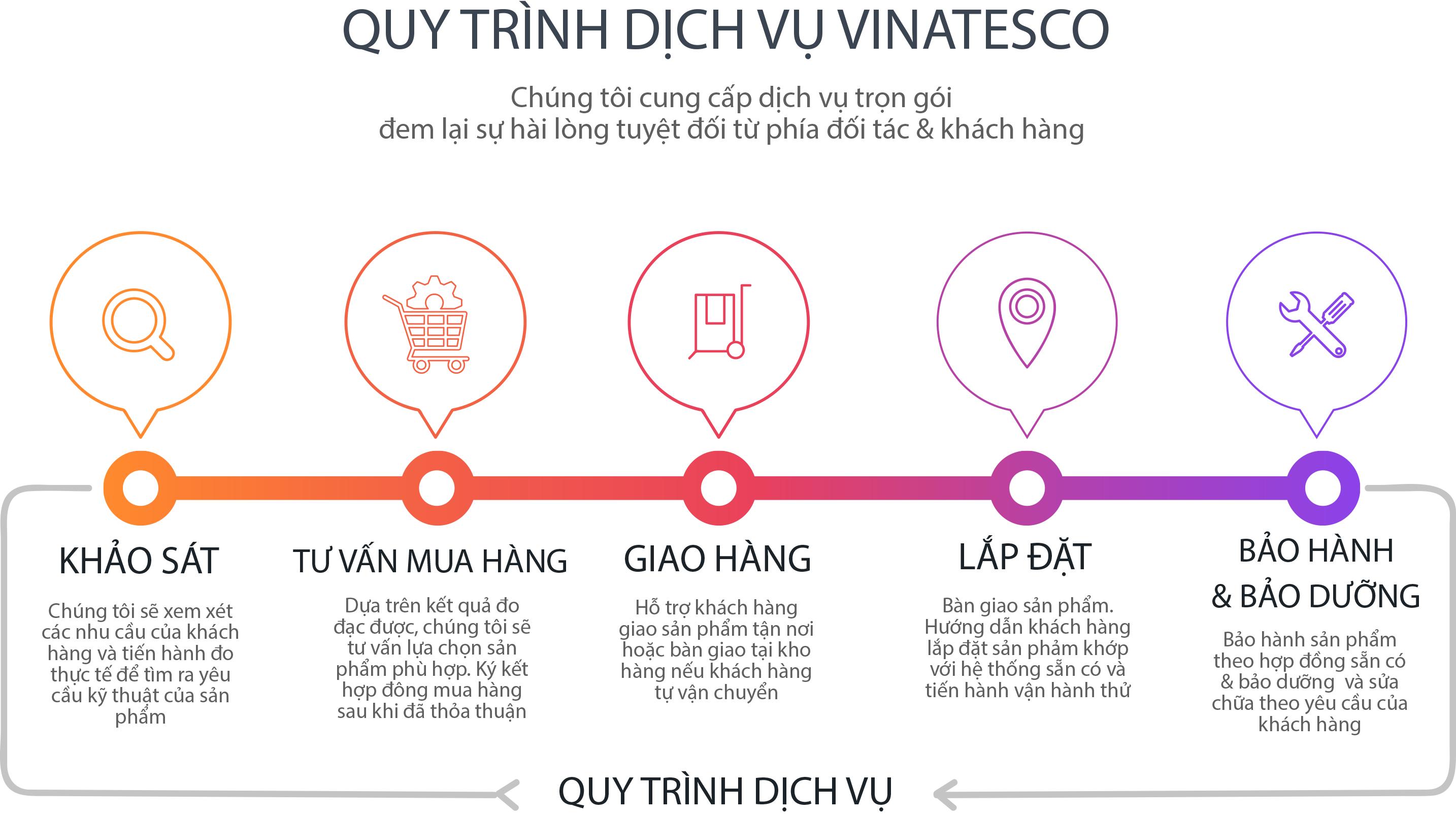 Quy trình dịch vụ VINATESCO